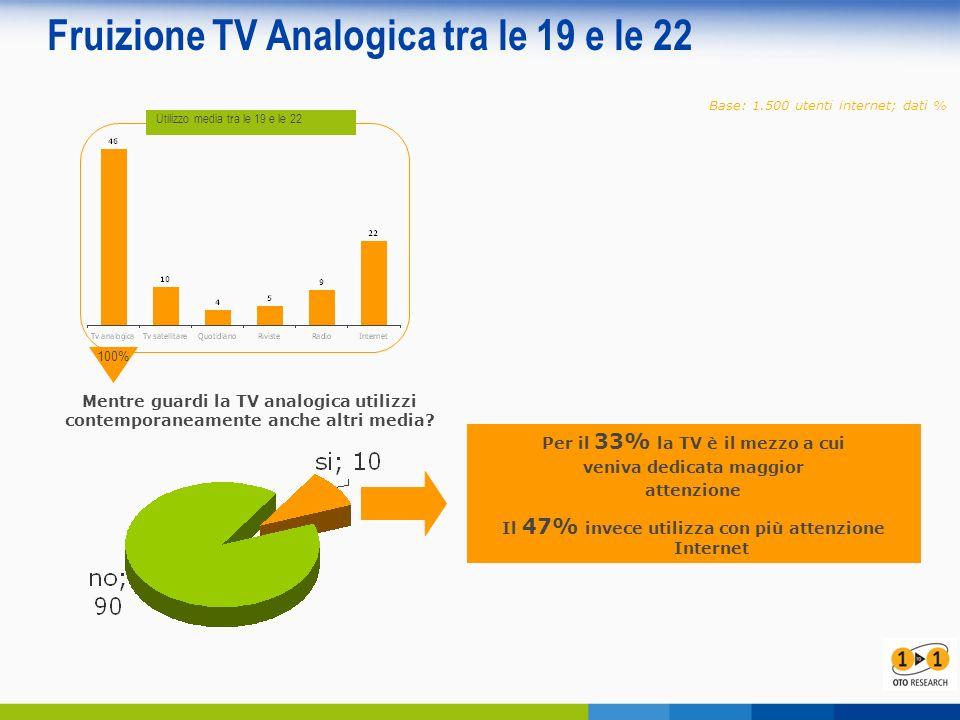 Fruizione TV Analogica tra le 19 e le 22 Base: 1.500 utenti internet; dati % Utilizzo media tra le 19 e le 22 100% Mentre guardi la TV analogica utilizzi contemporaneamente anche altri media.
