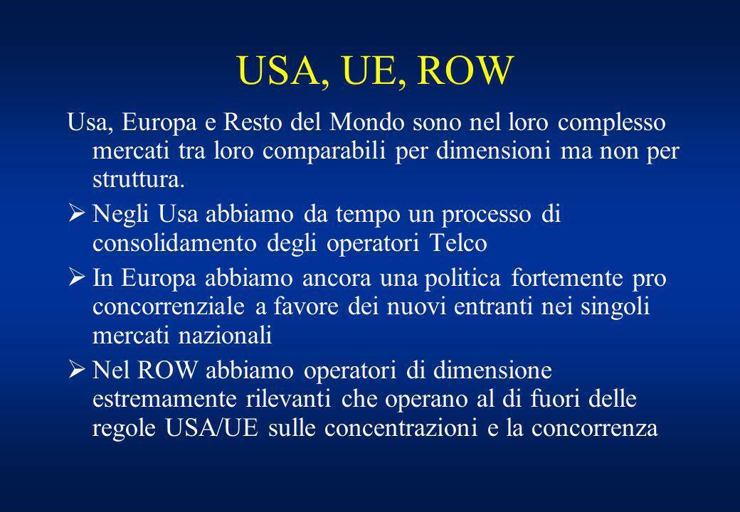 USA, UE, ROW Usa, Europa e Resto del Mondo sono nel loro complesso mercati tra loro comparabili per dimensioni ma non per struttura.