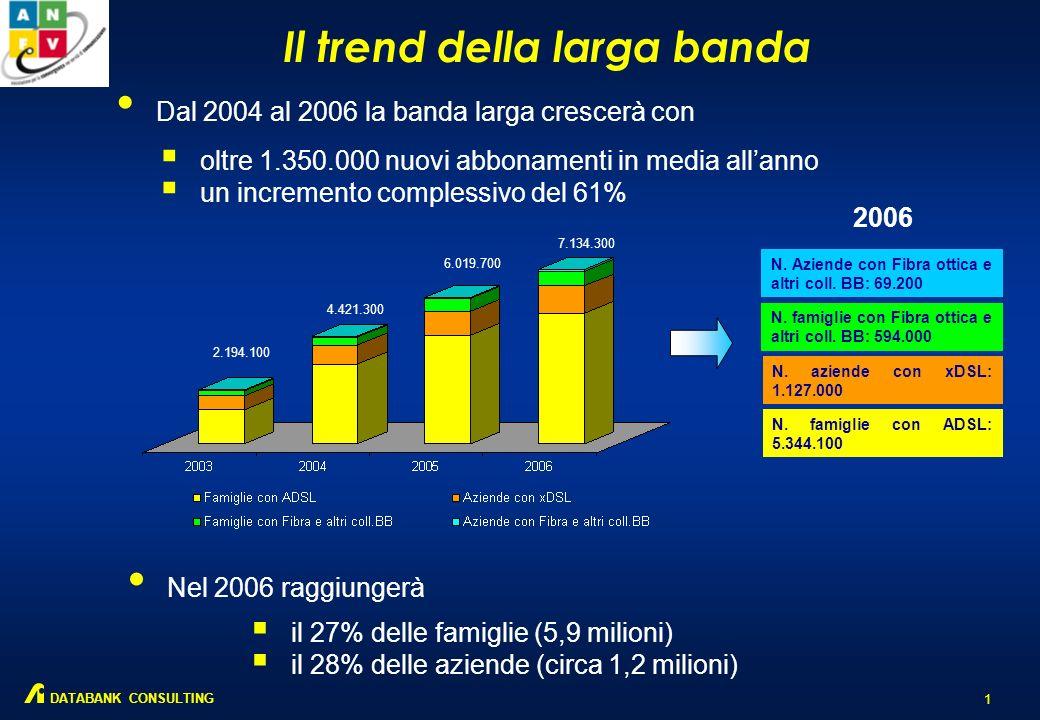 Il trend della larga banda 1 DATABANK CONSULTING Dal 2004 al 2006 la banda larga crescerà con oltre 1.350.000 nuovi abbonamenti in media allanno un incremento complessivo del 61% Nel 2006 raggiungerà il 27% delle famiglie (5,9 milioni) il 28% delle aziende (circa 1,2 milioni) 2.194.100 4.421.300 6.019.700 7.134.300 N.