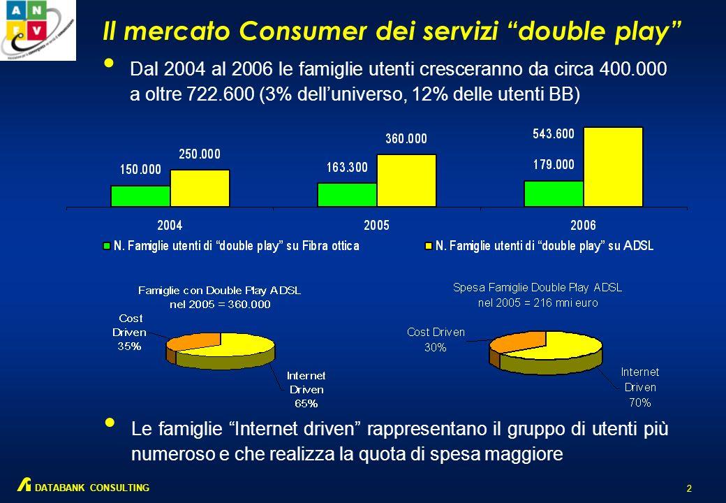 Il mercato Consumer dei servizi double play 2 DATABANK CONSULTING Dal 2004 al 2006 le famiglie utenti cresceranno da circa 400.000 a oltre 722.600 (3% delluniverso, 12% delle utenti BB) Le famiglie Internet driven rappresentano il gruppo di utenti più numeroso e che realizza la quota di spesa maggiore
