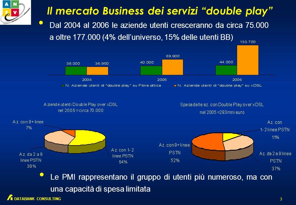 Il mercato Consumer dei servizi double play 2 DATABANK CONSULTING Dal 2004 al 2006 le famiglie utenti cresceranno da circa 400.000 a oltre 722.600 (3%