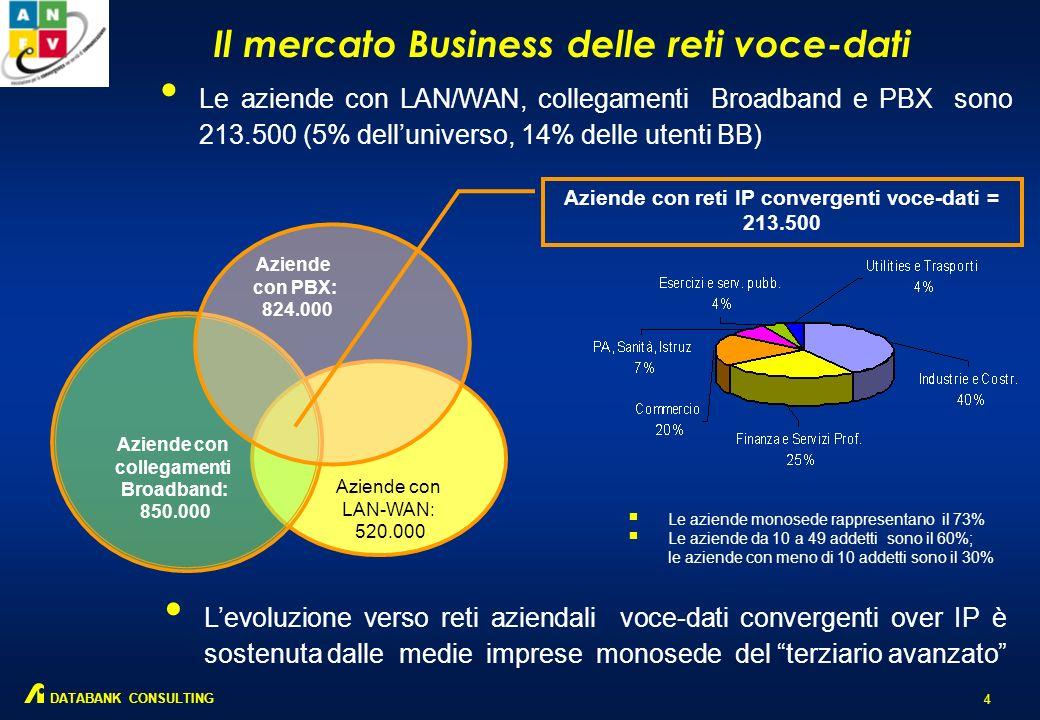 Il mercato Business delle reti voce-dati 4 DATABANK CONSULTING Le aziende con LAN/WAN, collegamenti Broadband e PBX sono 213.500 (5% delluniverso, 14% delle utenti BB) Levoluzione verso reti aziendali voce-dati convergenti over IP è sostenuta dalle medie imprese monosede del terziario avanzato Le aziende monosede rappresentano il 73% Le aziende da 10 a 49 addetti sono il 60%; le aziende con meno di 10 addetti sono il 30% Aziende con reti IP convergenti voce-dati = 213.500 Aziende con collegamenti Broadband: 850.000 Aziende con PBX: 824.000 Aziende con LAN-WAN: 520.000