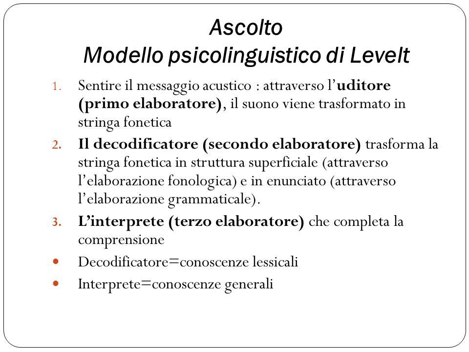 Ascolto Modello psicolinguistico di Levelt 1.