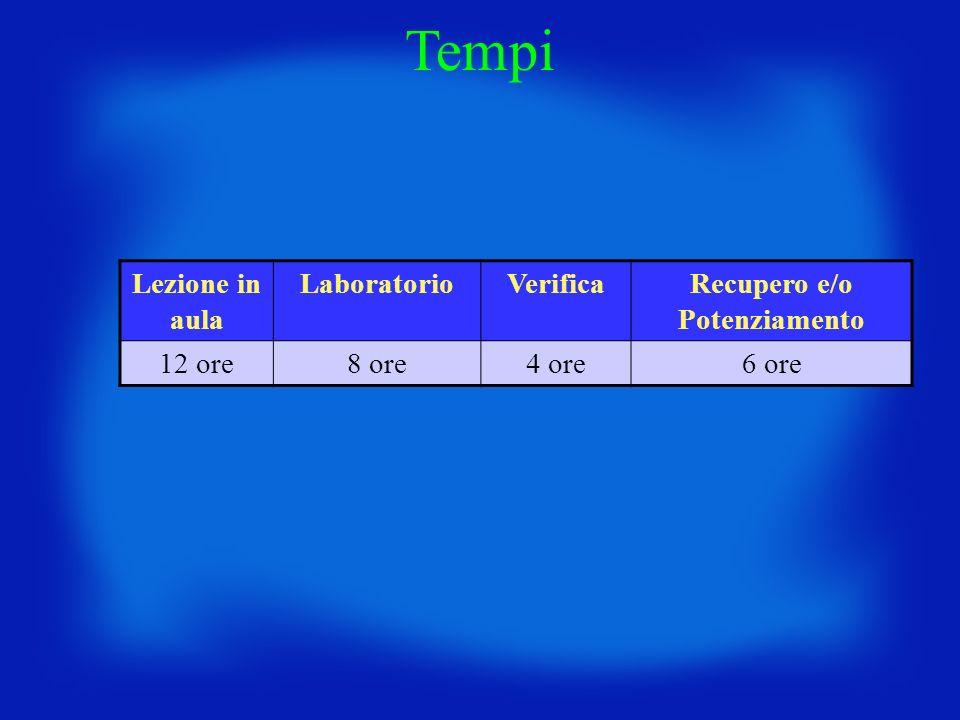 Lezione in aula LaboratorioVerificaRecupero e/o Potenziamento 12 ore8 ore4 ore6 ore Tempi