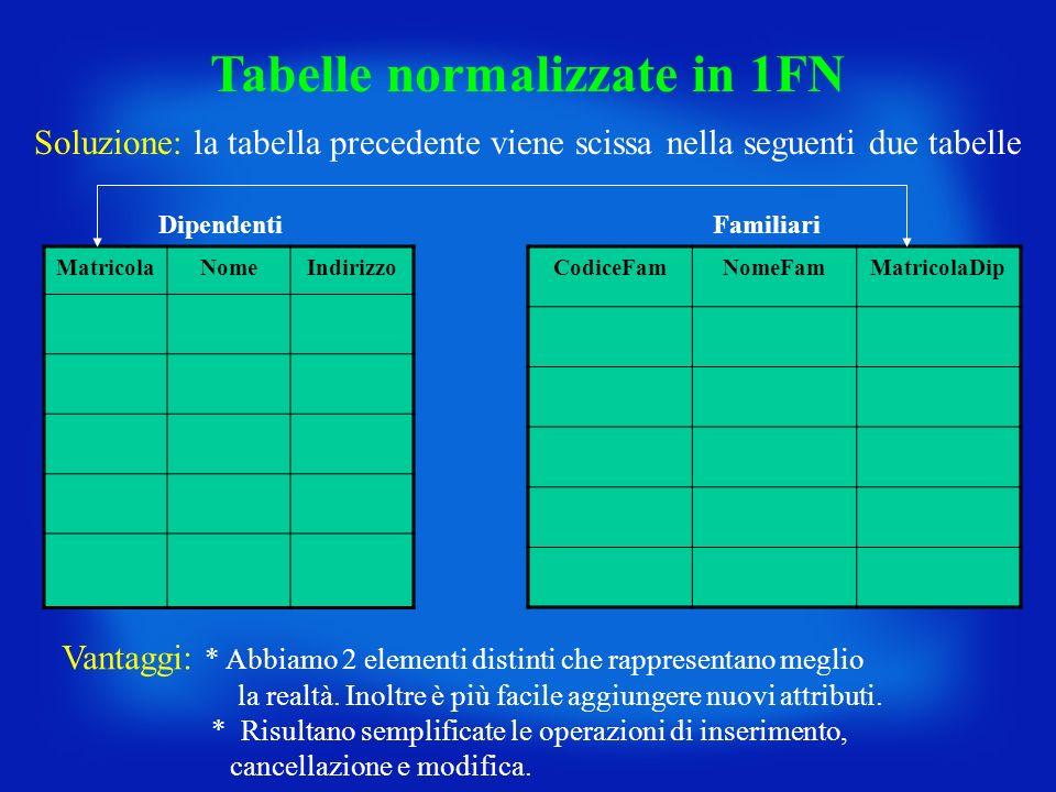 MatricolaNomeIndirizzo CodiceFamNomeFamMatricolaDip Tabelle normalizzate in 1FN DipendentiFamiliari Vantaggi: * Abbiamo 2 elementi distinti che rappre