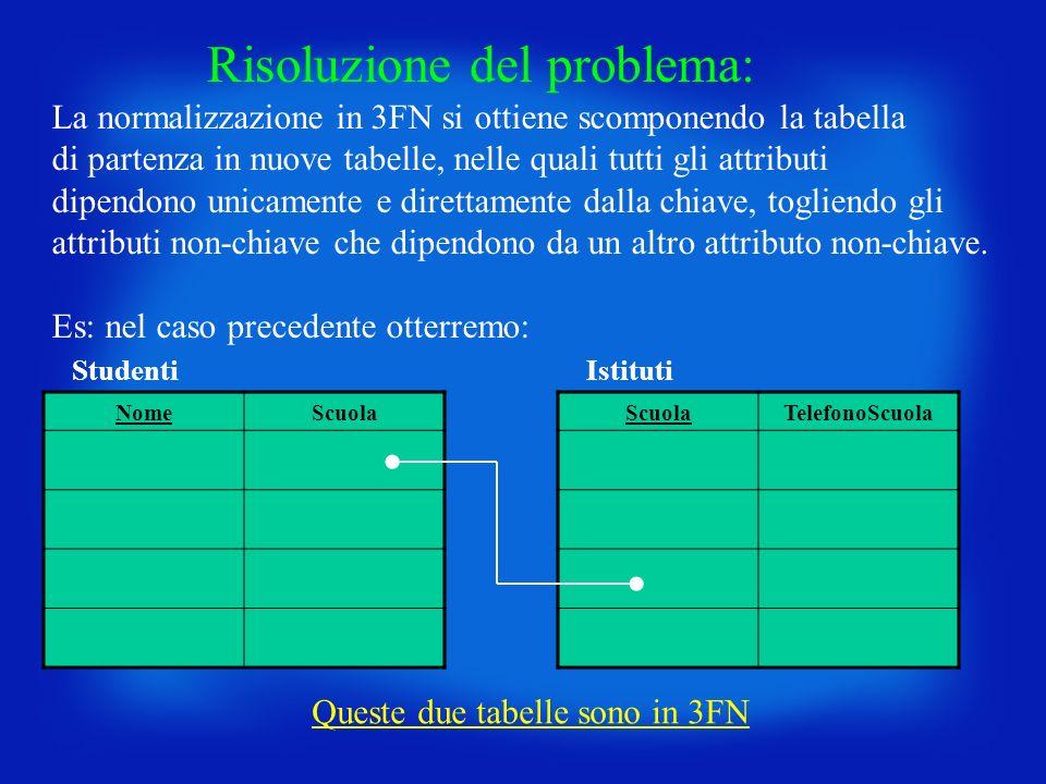 Risoluzione del problema: La normalizzazione in 3FN si ottiene scomponendo la tabella di partenza in nuove tabelle, nelle quali tutti gli attributi di