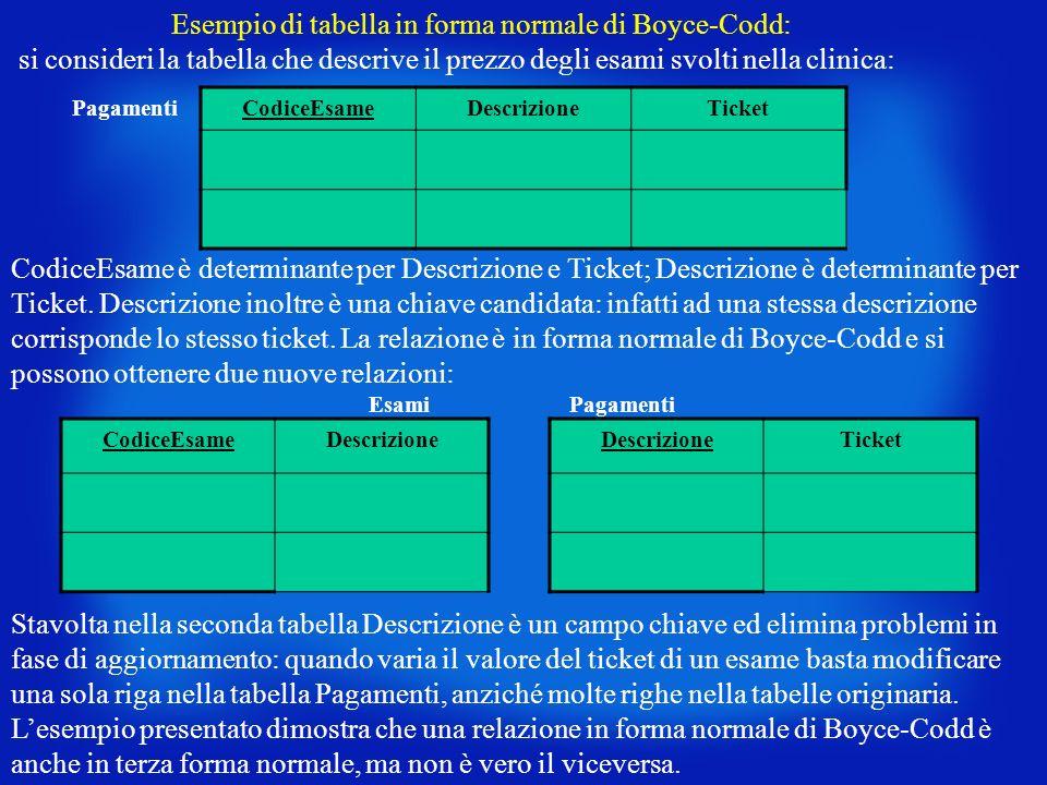 Esempio di tabella in forma normale di Boyce-Codd: si consideri la tabella che descrive il prezzo degli esami svolti nella clinica: Pagamenti CodiceEs