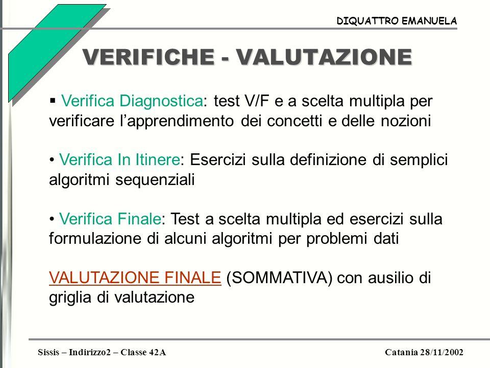 Sissis – Indirizzo2 – Classe 42ACatania 28/11/2002 DIQUATTRO EMANUELA VERIFICHE - VALUTAZIONE Verifica Diagnostica: test V/F e a scelta multipla per verificare lapprendimento dei concetti e delle nozioni (1 ORA) Verifica In Itinere: Esercizi sulla definizione di semplici algoritmi sequenziali (1 ORA) Verifica Finale: Test a scelta multipla ed esercizi sulla formulazione di alcuni algoritmi per problemi dati (1 ORA) VALUTAZIONE FINALE (SOMMATIVA) con ausilio di griglia di valutazione