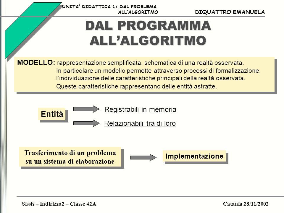 Sissis – Indirizzo2 – Classe 42ACatania 28/11/2002 DIQUATTRO EMANUELA DAL PROGRAMMA ALLALGORITMO MODELLO: rappresentazione semplificata, schematica di