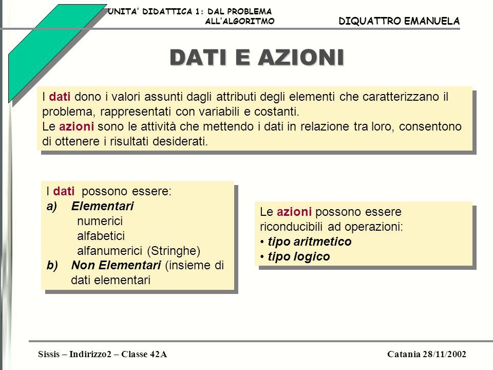 Sissis – Indirizzo2 – Classe 42ACatania 28/11/2002 DIQUATTRO EMANUELA DATI E AZIONI I dati dono i valori assunti dagli attributi degli elementi che ca