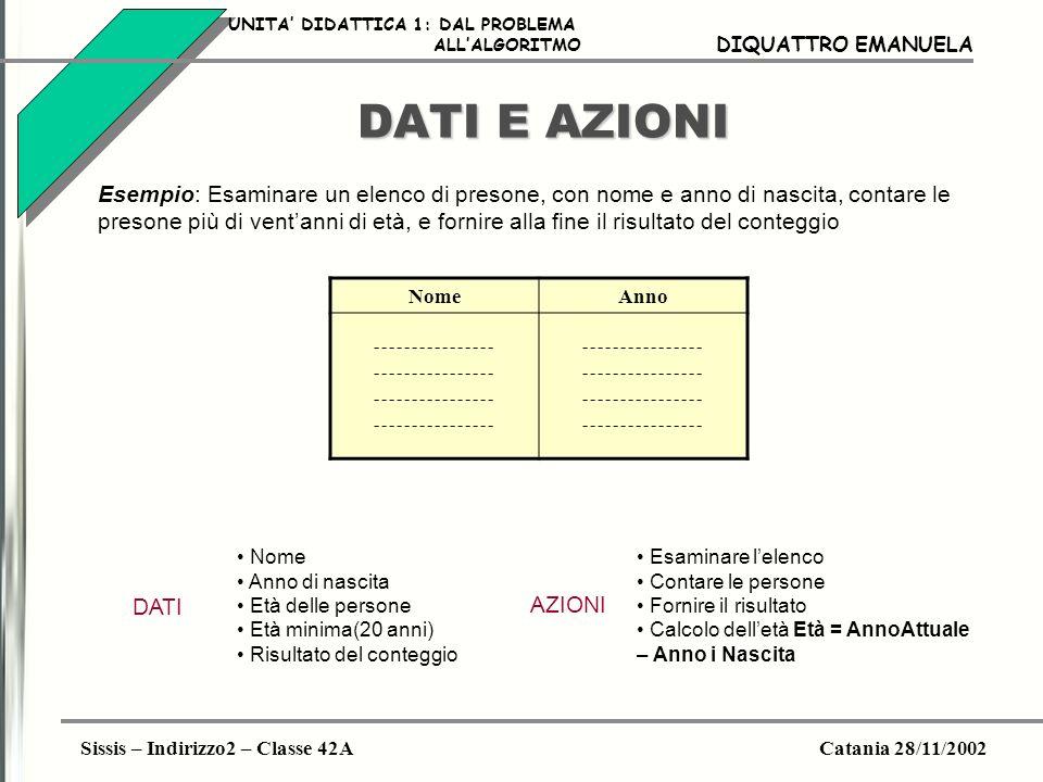 Sissis – Indirizzo2 – Classe 42ACatania 28/11/2002 DIQUATTRO EMANUELA DATI E AZIONI Esempio: Esaminare un elenco di presone, con nome e anno di nascit