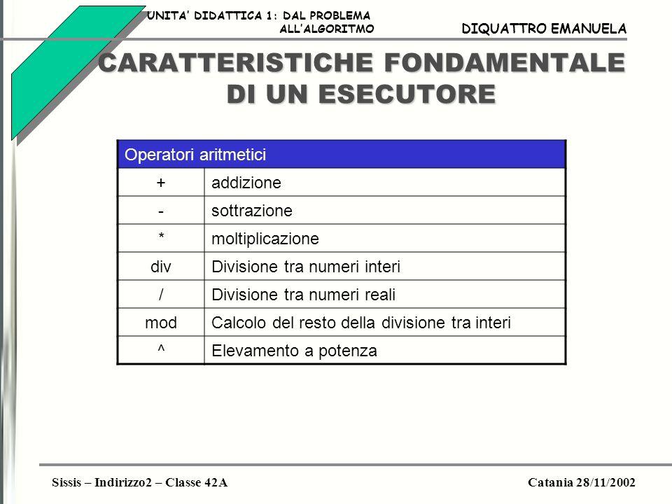 Sissis – Indirizzo2 – Classe 42ACatania 28/11/2002 DIQUATTRO EMANUELA CARATTERISTICHE FONDAMENTALE DI UN ESECUTORE Operatori di relazione <Minore di <=Minore o uguale di >Maggiore >=Maggiore o uguale di <>Diverso UNITA DIDATTICA 1: DAL PROBLEMA ALLALGORITMO