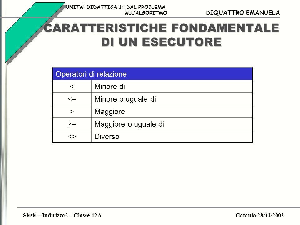 Sissis – Indirizzo2 – Classe 42ACatania 28/11/2002 DIQUATTRO EMANUELA CARATTERISTICHE FONDAMENTALE DI UN ESECUTORE Operatori logici AndPer il prodotto logico (congiunzione) OrPer la somma logica (disgiunzione) NotPer la negazione XorPer lOR esclusivo UNITA DIDATTICA 1: DAL PROBLEMA ALLALGORITMO