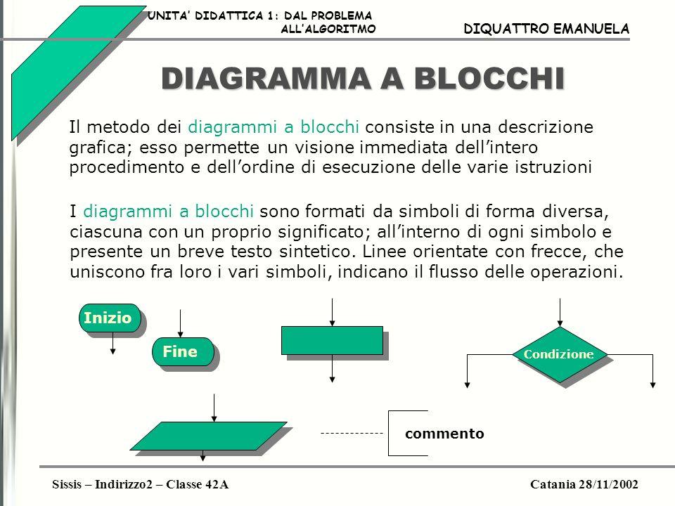 Sissis – Indirizzo2 – Classe 42ACatania 28/11/2002 DIQUATTRO EMANUELA DIAGRAMMA A BLOCCHI Il metodo dei diagrammi a blocchi consiste in una descrizion