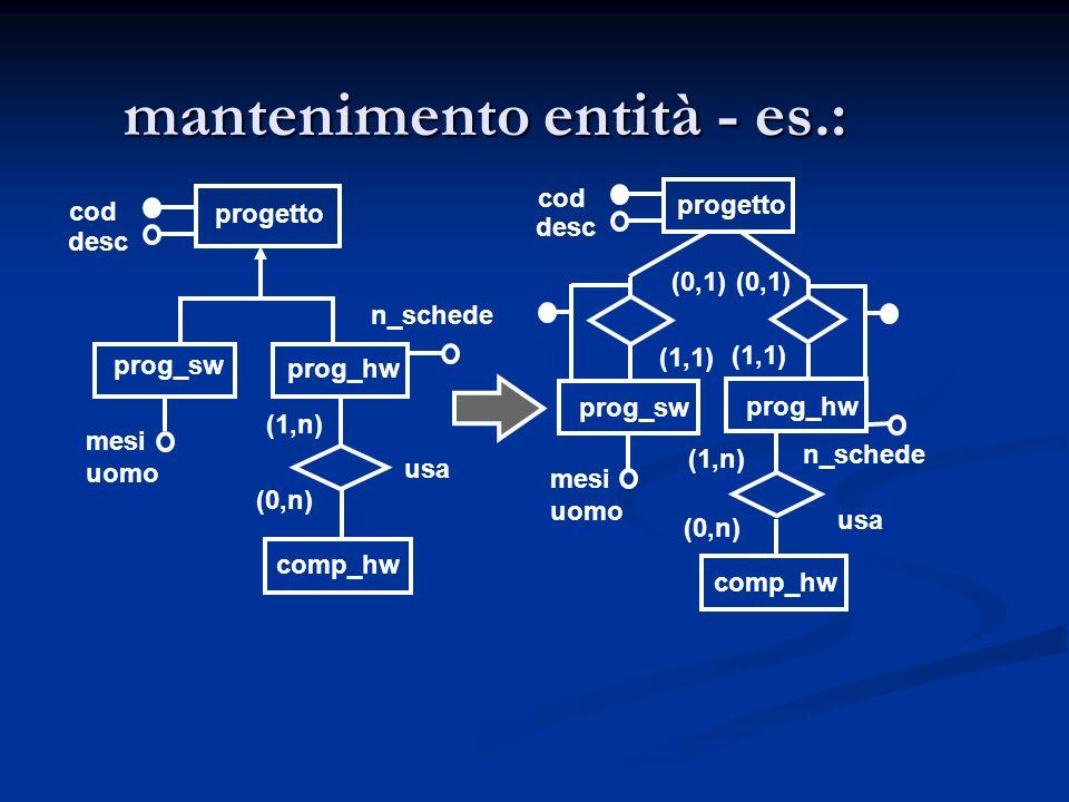 mantenimento entità - es.: progetto prog_sw prog_hw cod desc n_schede mesi uomo comp_hw usa (1,n) (0,n) (1,1) (0,1) (1,1) (0,1) progetto prog_sw prog_