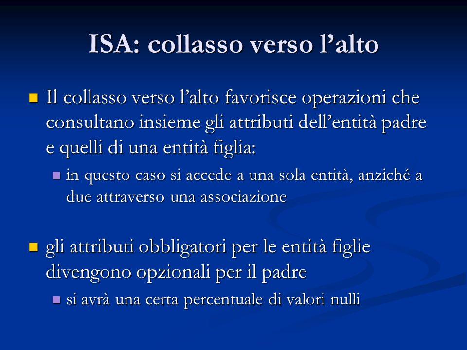ISA: collasso verso lalto Il collasso verso lalto favorisce operazioni che consultano insieme gli attributi dellentità padre e quelli di una entità fi