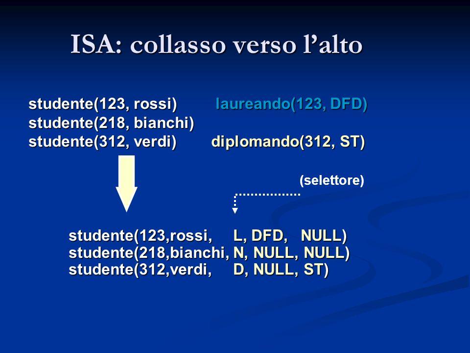 studente(123, rossi) laureando(123, DFD) studente(218, bianchi) studente(312, verdi) diplomando(312, ST) studente(123,rossi, L, DFD, NULL) studente(21