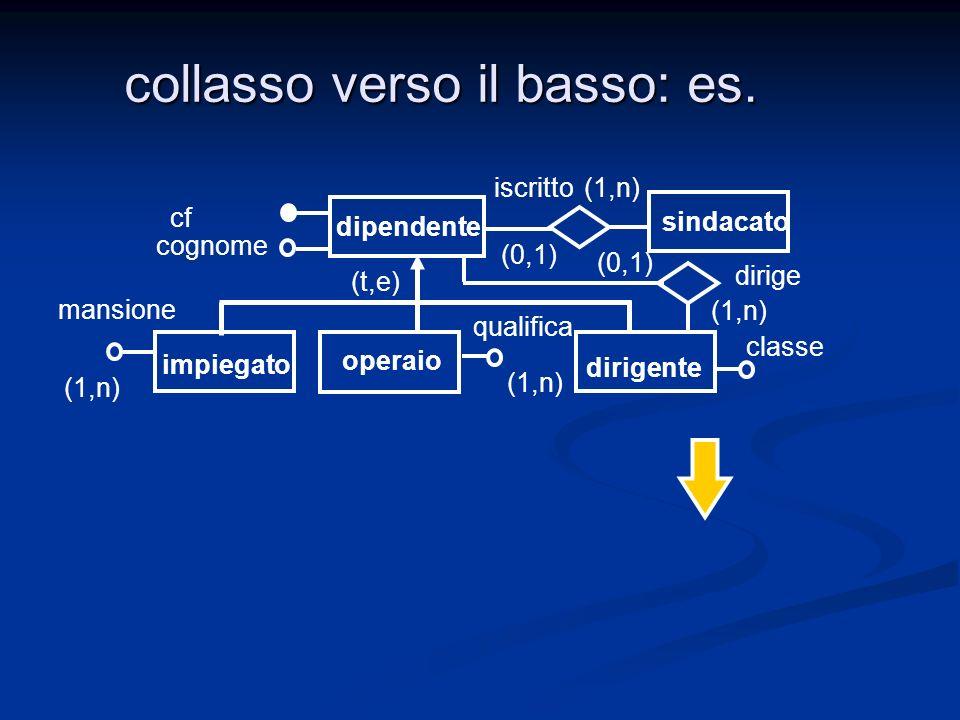 collasso verso il basso: es. dipendente impiegato operaio cf cognome qualifica mansione (t,e) dirigente classe iscritto (0,1) (1,n) (0,1) (1,n) dirige