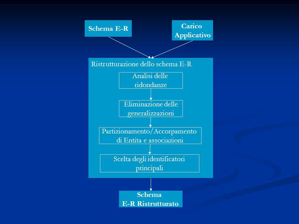 Schema E-R Carico Applicativo Ristrutturazione dello schema E-R Analisi delle ridondanze Eliminazione delle generalizzazioni Partizionamento/Accorpame