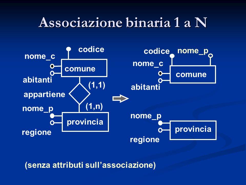 comune nome_c nome_p provincia (1,1) (1,n) abitanti appartiene regione codice comune nome_c nome_p provincia abitanti regione codice nome_p (senza att