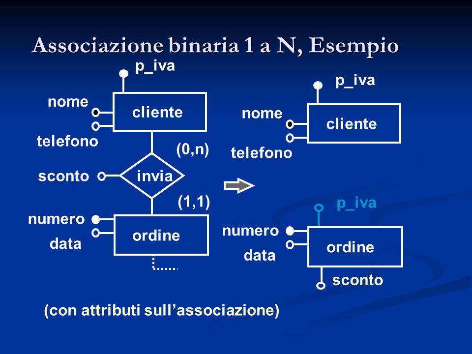 Associazione binaria 1 a N, Esempio cliente nome numero ordine (0,n) (1,1) telefono invia data sconto p_iva cliente nome numero ordine telefono data s