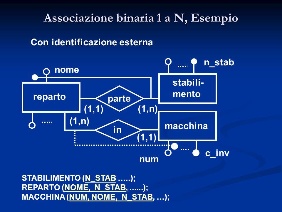 nome reparto stabili- mento (1,n) (1,1) parte in macchina num (1,1) n_stab Con identificazione esterna c_inv STABILIMENTO (N_STAB …..); REPARTO (NOME,