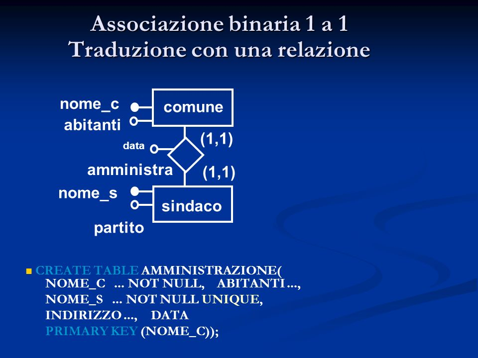 Associazione binaria 1 a 1 Traduzione con una relazione CREATE TABLE AMMINISTRAZIONE( NOME_C... NOT NULL, ABITANTI..., NOME_S... NOT NULL UNIQUE, INDI