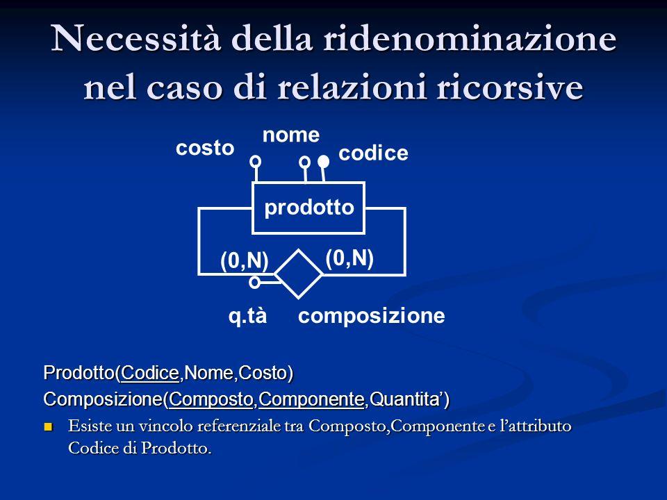 Necessità della ridenominazione nel caso di relazioni ricorsive Prodotto(Codice,Nome,Costo) Composizione(Composto,Componente,Quantita) Esiste un vinco