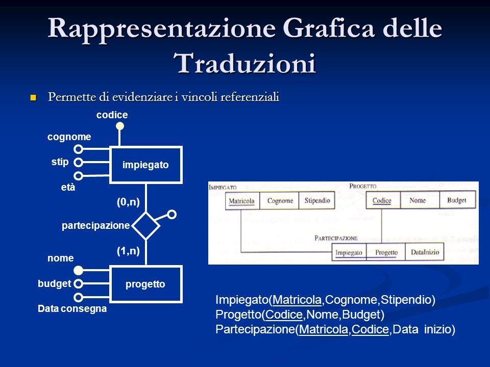 Rappresentazione Grafica delle Traduzioni Permette di evidenziare i vincoli referenziali Permette di evidenziare i vincoli referenziali impiegato prog