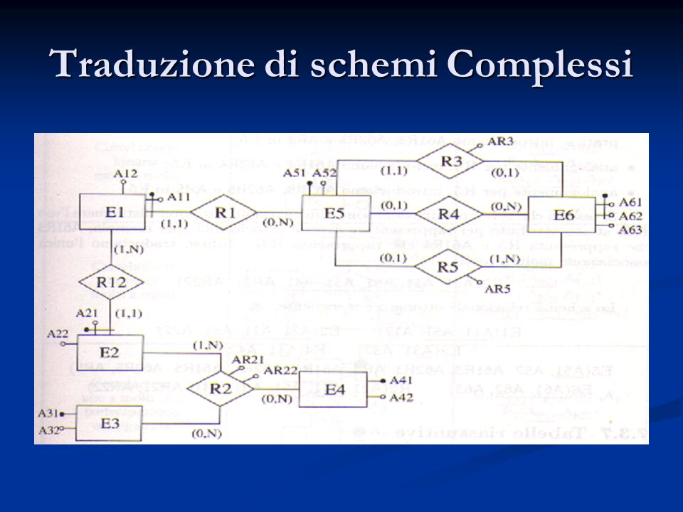 Traduzione di schemi Complessi