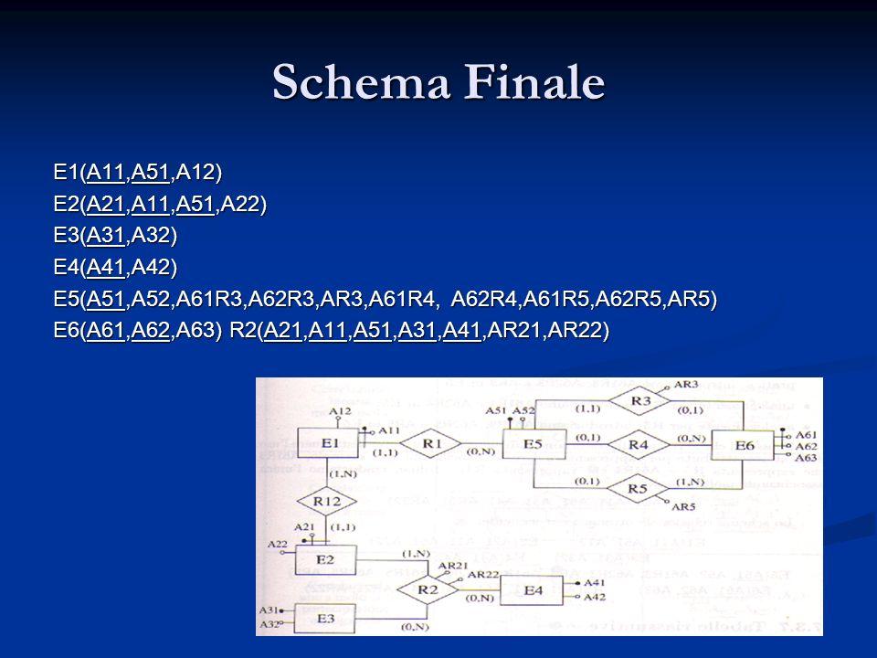 Schema Finale E1(A11,A51,A12) E2(A21,A11,A51,A22) E3(A31,A32) E4(A41,A42) E5(A51,A52,A61R3,A62R3,AR3,A61R4, A62R4,A61R5,A62R5,AR5) E6(A61,A62,A63) R2(