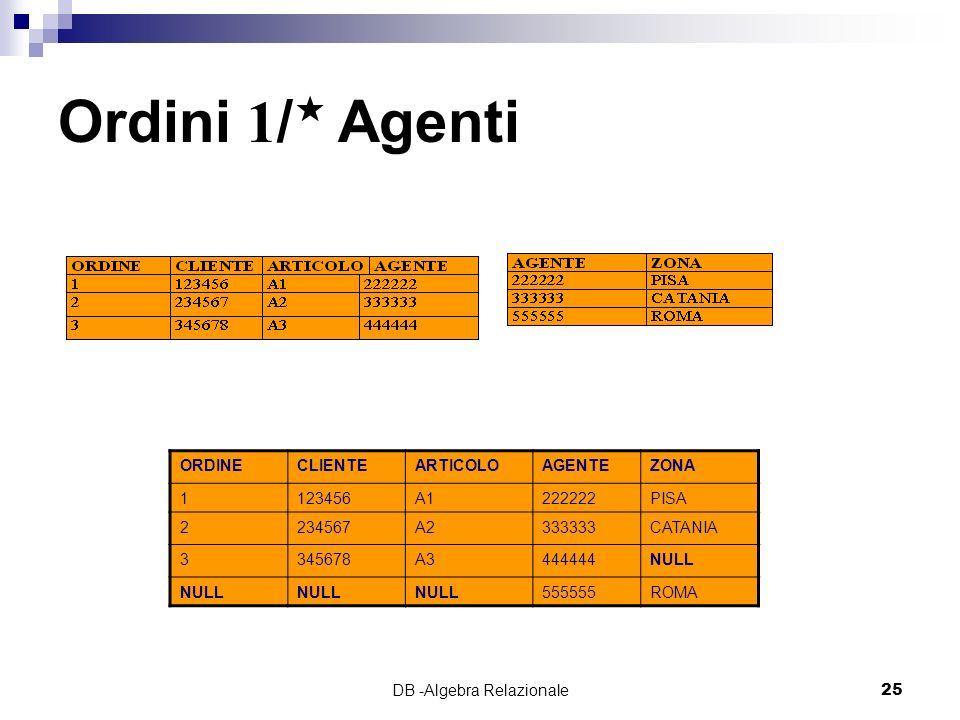DB -Algebra Relazionale25 Ordini 1/ Agenti ORDINECLIENTEARTICOLOAGENTEZONA 1123456A1222222PISA 2234567A2333333CATANIA 3345678A3444444NULL 555555ROMA