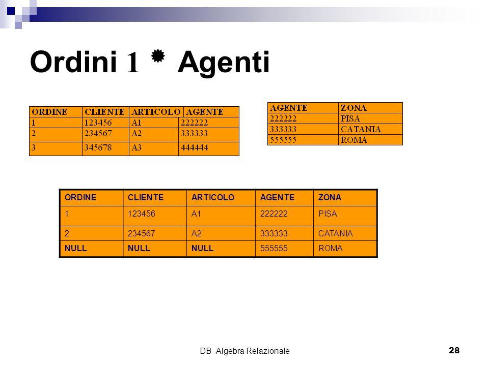 DB -Algebra Relazionale28 Ordini 1 Agenti ORDINECLIENTEARTICOLOAGENTEZONA 1123456A1222222PISA 2234567A2333333CATANIA NULL 555555ROMA