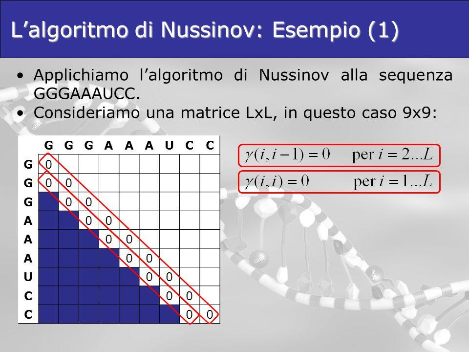 Lalgoritmo di Nussinov: Esempio (1) Applichiamo lalgoritmo di Nussinov alla sequenza GGGAAAUCC. Consideriamo una matrice LxL, in questo caso 9x9: GGGA