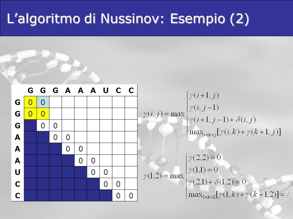 Lalgoritmo di Nussinov: Esempio (2) GGGAAAUCC G00 G00 G00 A00 A00 A00 U00 C00 C00