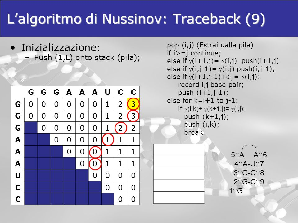 Lalgoritmo di Nussinov: Traceback (9) Inizializzazione: –Push (1,L) onto stack (pila); GGGAAAUCC G000000123 G000000123 G00000122 A0000111 A000111 A001