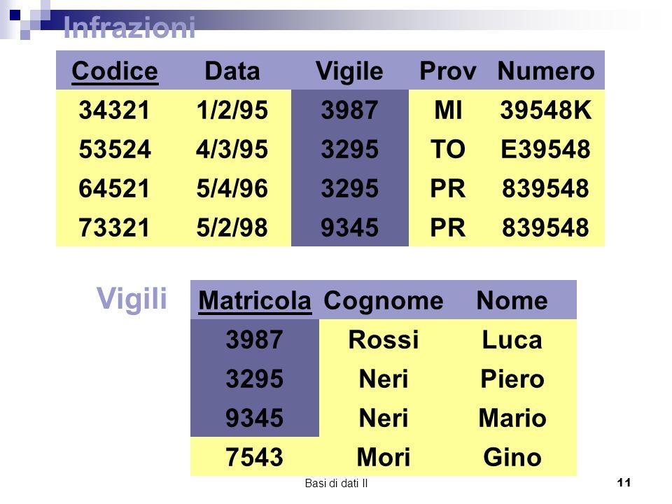 Basi di dati II11 Matricola 3987 3295 9345 Vigili Cognome Rossi Neri Nome Luca Piero Mario MoriGino7543 Infrazioni Codice 34321 73321 64521 53524 Data 1/2/95 4/3/95 5/4/96 5/2/98 Vigile 3987 3295 9345 ProvNumero MI TO PR 39548K E39548 839548 3295 3987 9345 3987 9345 3295