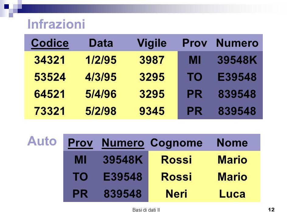 Basi di dati II12 Auto ProvNumero MI TO PR 39548K E39548 839548 Cognome Rossi Neri Nome Mario Luca Infrazioni Codice 34321 73321 64521 53524 Data 1/2/95 4/3/95 5/4/96 5/2/98 Vigile 3987 3295 9345 ProvNumero MI TO PR 39548K E39548 839548 MI TO PR 39548K E39548 839548 MI TO PR 39548K E39548 839548