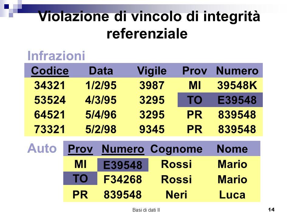 Basi di dati II14 Infrazioni Codice 34321 73321 64521 53524 Data 1/2/95 4/3/95 5/4/96 5/2/98 Vigile 3987 3295 9345 ProvNumero MI TO PR 39548K E39548 839548 Auto ProvNumero MI TO PR E39548 F34268 839548 Cognome Rossi Neri Nome Mario Luca TOE39548 TO E39548 Violazione di vincolo di integrità referenziale