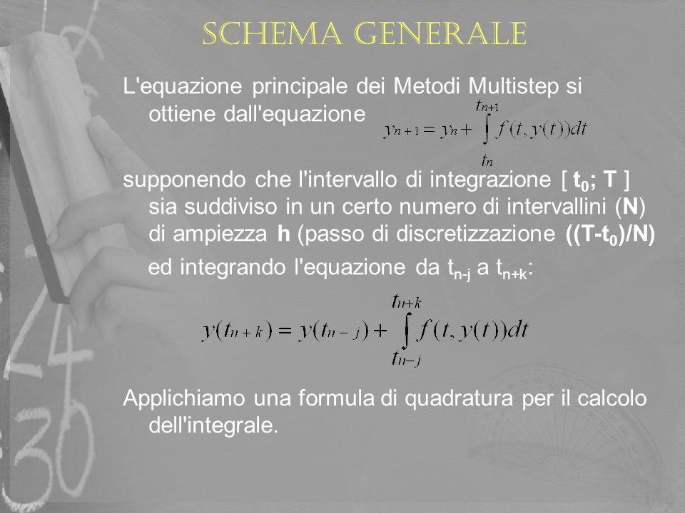 Schema generale L'equazione principale dei Metodi Multistep si ottiene dall'equazione supponendo che l'intervallo di integrazione [ t 0 ; T ] sia sudd