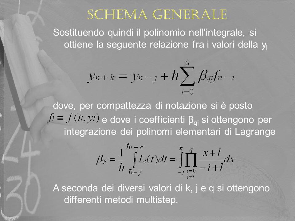 Schema generale In particolare, per k = 1 e j = 0 si ottengono i cosiddetti metodi di Adams-Bashforth (di tipo esplicito) Per k = 0 e j = 1 otteniamo i cosiddetti metodi di Adams-Moulton (di tipo implicito) o meglio