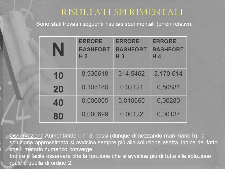 Risultati sperimentali Sono stati trovati i seguenti risultati sperimentali (errori relativi): N ERRORE BASHFORT H 2 ERRORE BASHFORT H 3 ERRORE BASHFO