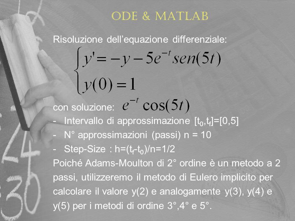 Ode & matlab Risoluzione dellequazione differenziale: con soluzione: -Intervallo di approssimazione [t 0,t f ]=[0,5] -N° approssimazioni (passi) n = 1