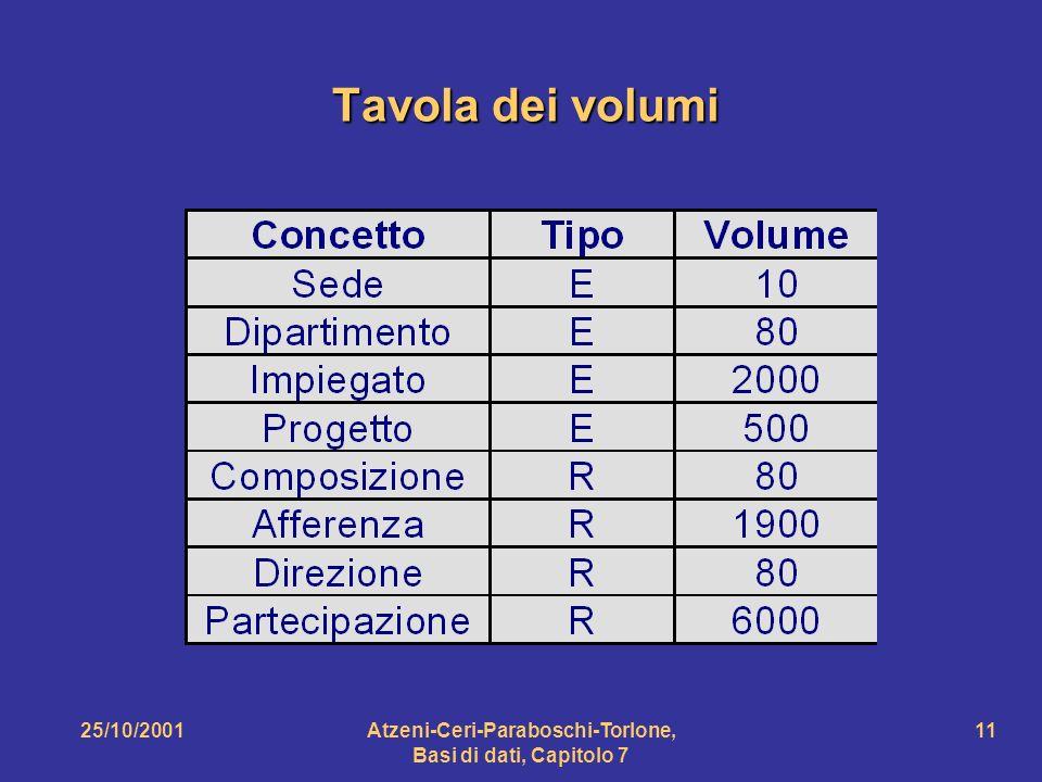 25/10/2001Atzeni-Ceri-Paraboschi-Torlone, Basi di dati, Capitolo 7 11 Tavola dei volumi