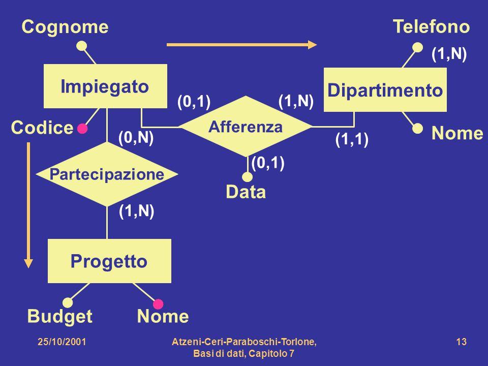 25/10/2001Atzeni-Ceri-Paraboschi-Torlone, Basi di dati, Capitolo 7 13 Telefono Dipartimento Afferenza Impiegato Progetto Partecipazione Nome Cognome B