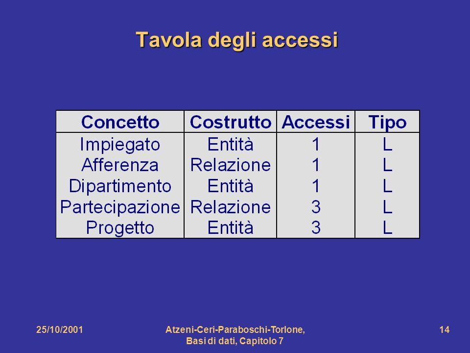25/10/2001Atzeni-Ceri-Paraboschi-Torlone, Basi di dati, Capitolo 7 14 Tavola degli accessi
