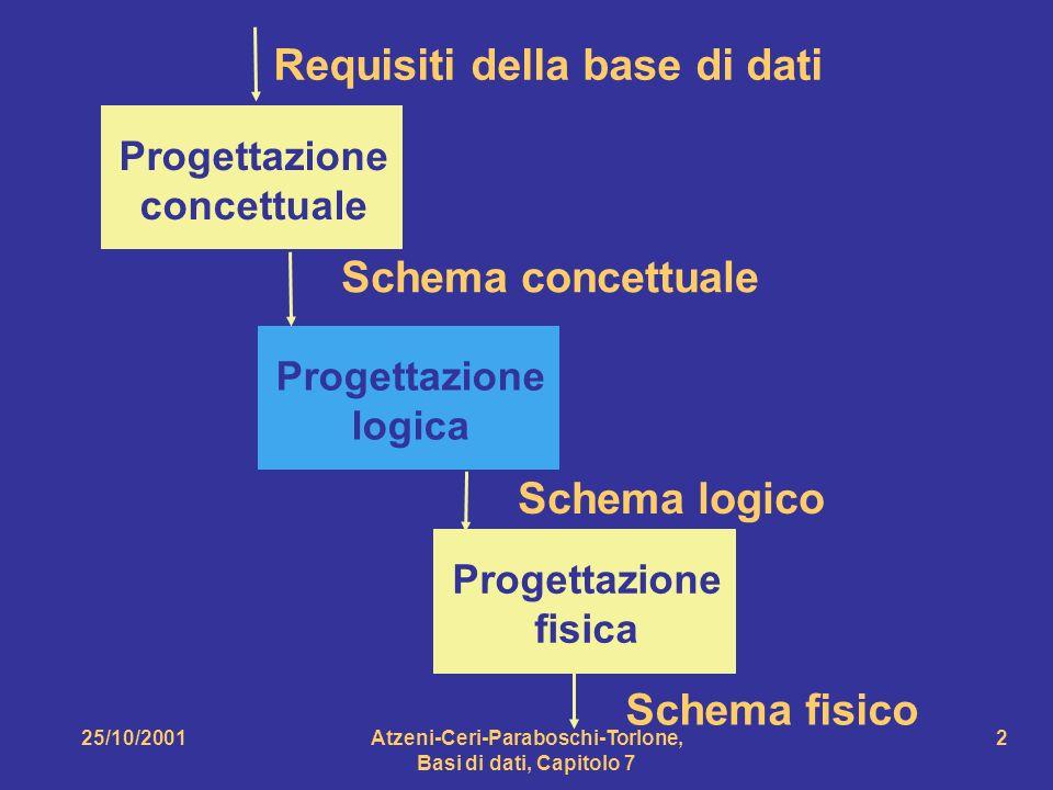 25/10/2001Atzeni-Ceri-Paraboschi-Torlone, Basi di dati, Capitolo 7 3 Obiettivo della progettazione logica tradurre lo schema concettuale in uno schema logico che rappresenti gli stessi dati in maniera corretta ed efficiente