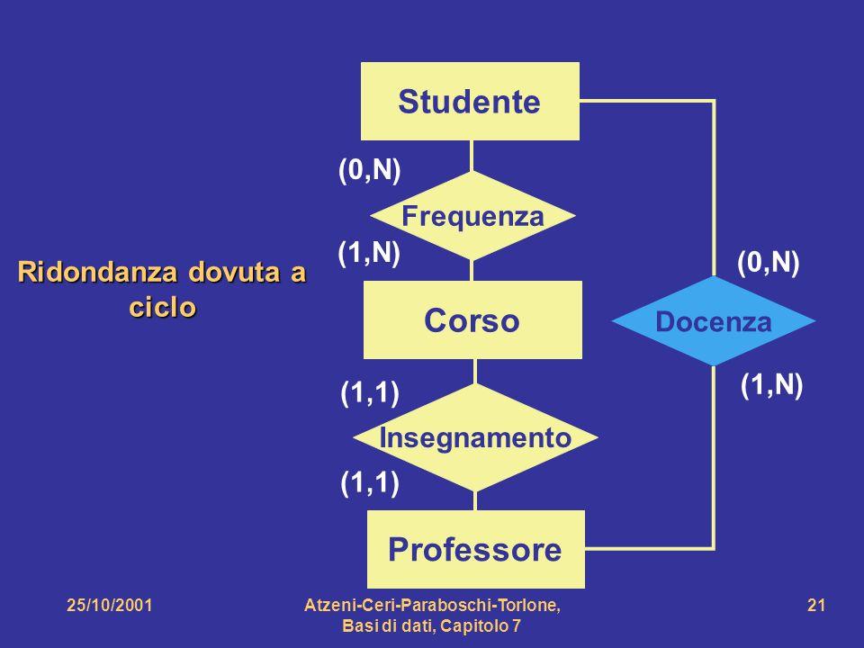 25/10/2001Atzeni-Ceri-Paraboschi-Torlone, Basi di dati, Capitolo 7 21 Corso Studente Frequenza (0,N) (1,N) Professore Insegnamento (1,1) Docenza (0,N)