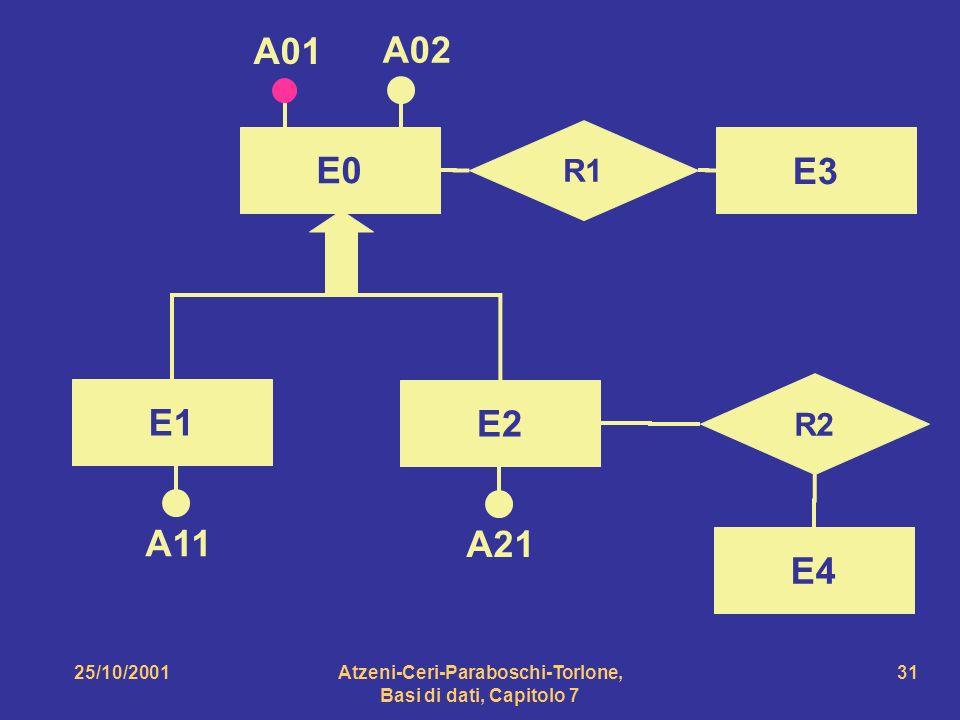25/10/2001Atzeni-Ceri-Paraboschi-Torlone, Basi di dati, Capitolo 7 31 E0 R1 A01 A02 E3 R2 E4 E2 E1 A11 A21