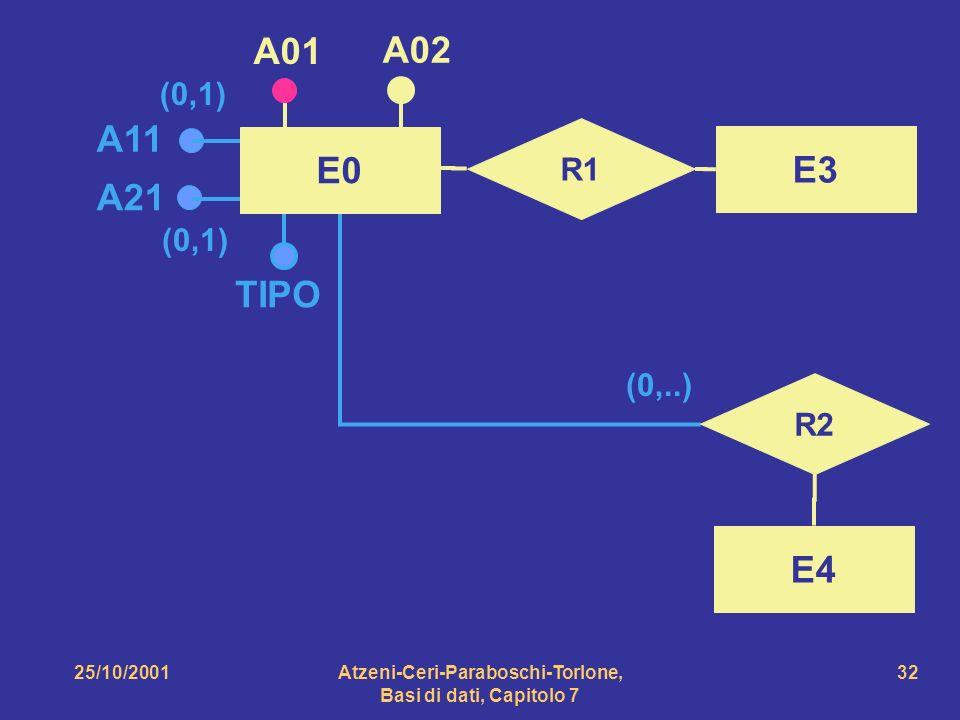 25/10/2001Atzeni-Ceri-Paraboschi-Torlone, Basi di dati, Capitolo 7 32 A11 A21 TIPO (0,1) (0,..) E0 A01 A02 R1 E3 R2 E4
